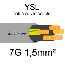 câble cuivre souple isolé PVC gris série YSL 7 conducteurs 1.5mm²