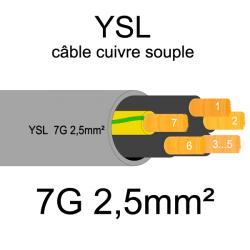 câble cuivre souple isolé PVC gris série YSL 7 conducteurs 2.5mm²