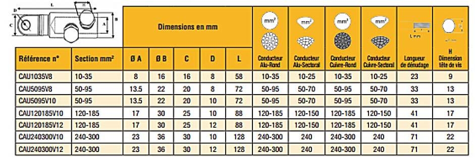 Dimensions des cosses bimétal cuivre alu à visser